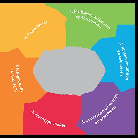 Maakotheek cyclus ontwerpen